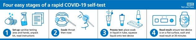 4 Stages of a Rapid Test